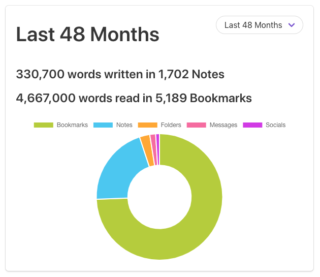 In the last 48 month, I've written over 330k words, and read almost 4.7m words, using the Under Cloud.